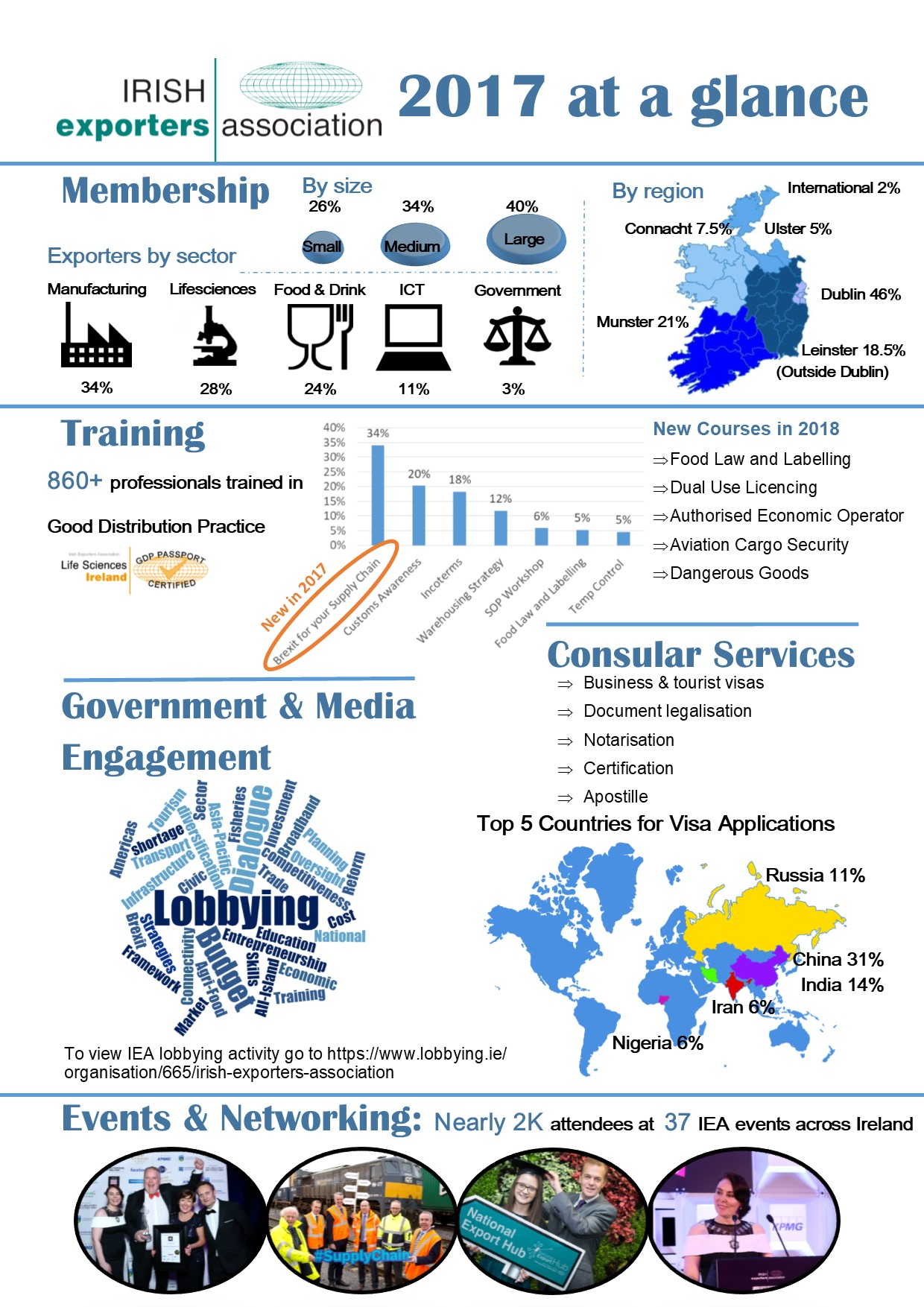 IEA Year at a Glance 2017 Infographic
