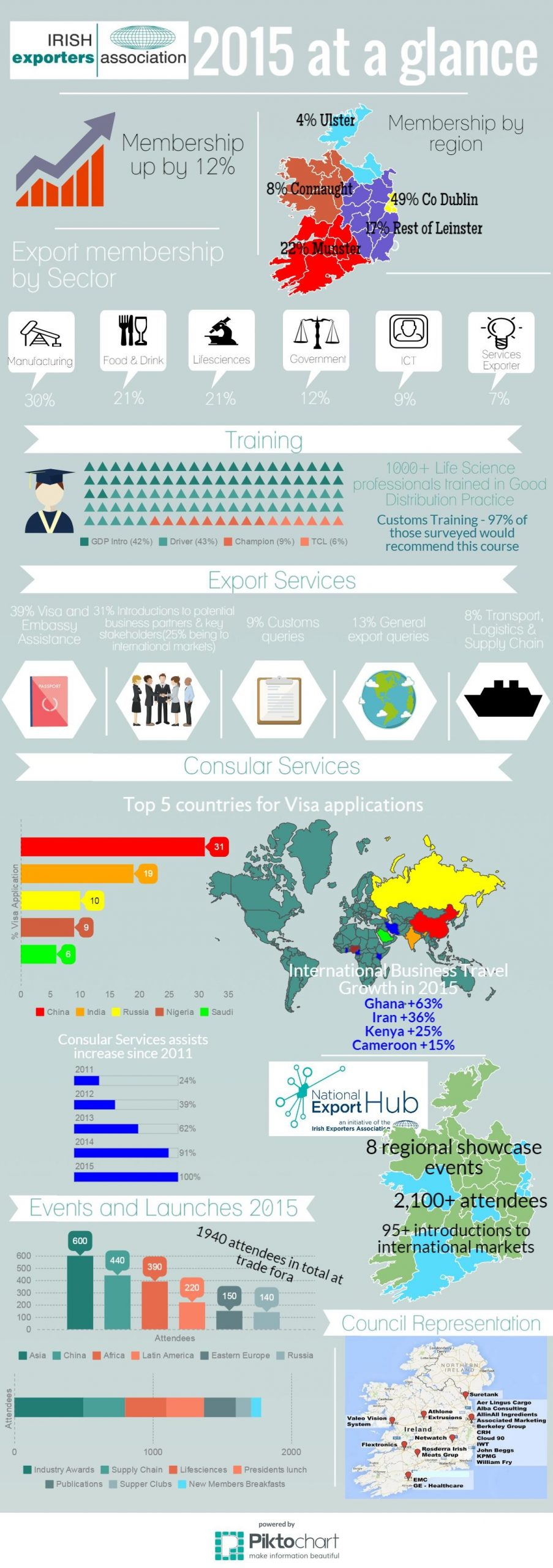 IEA Year at Glance 2015 Infographic
